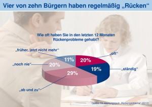 TK-Presse-Infografik-Rueckenprobleme-1024x721